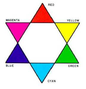 phtoographic color wheel