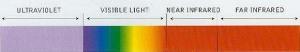 Light spectrum chart courtesy of \