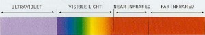 Light spectrum chart courtesy of \